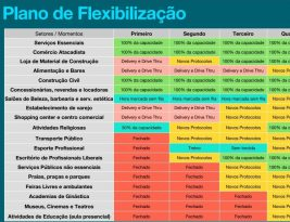 Veja as atividades que voltam a funcionar nesta em João Pessoa