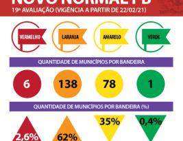 Paraíba tem piora considerável no controle das infecções provocadas pelo novo coronavirus